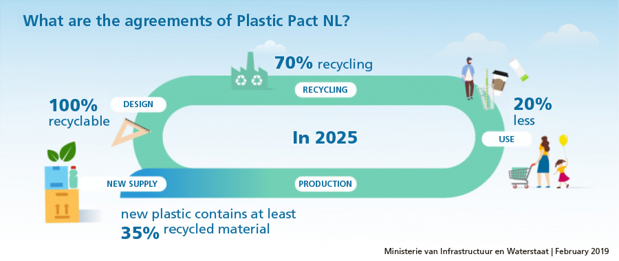 Plastic Pact NL infographic